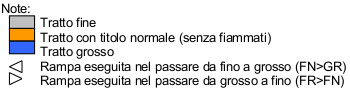 note-italiano